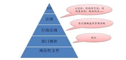 上图为金字塔式结构的中国医疗器械监管法规