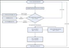 2019年广东省企业怎么取