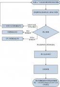 广东省已注册医疗器械产
