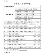 广东省关于已应急备案产