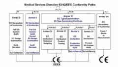 详谈医疗器械CE认证过程