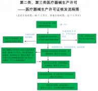 广西壮族自治区医疗器械