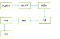 东莞市第一类医疗器械产