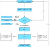2021年广东省第二类医疗