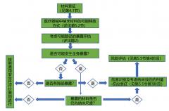 医疗器械注册应用纳米材
